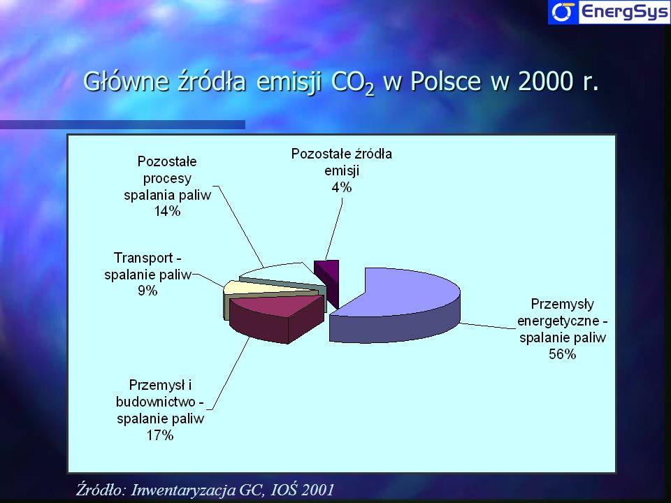 Główne źródła emisji CO2 w Polsce w 2000 r.