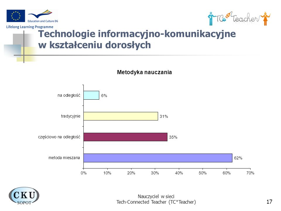 Technologie informacyjno-komunikacyjne w kształceniu dorosłych