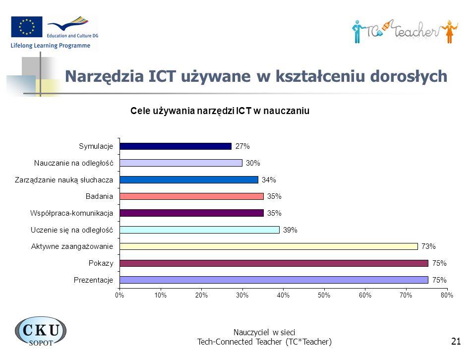 Narzędzia ICT używane w kształceniu dorosłych