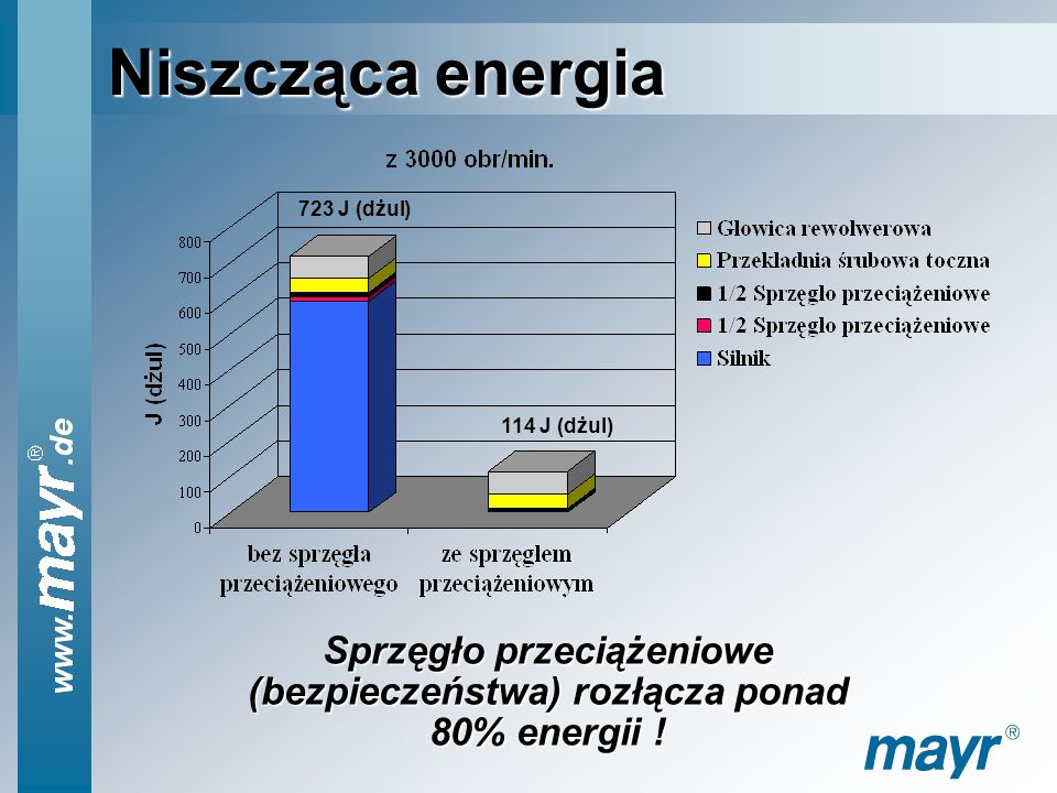 Sprzęgło przeciążeniowe (bezpieczeństwa) rozłącza ponad 80% energii !