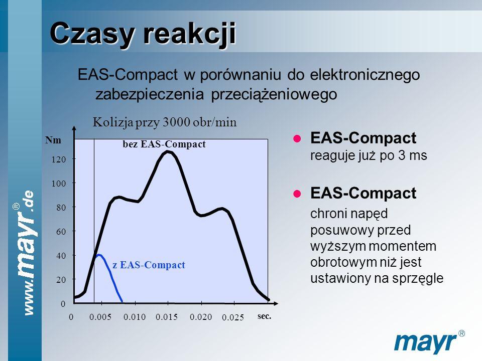Czasy reakcji EAS-Compact w porównaniu do elektronicznego zabezpieczenia przeciążeniowego. 20. 40.