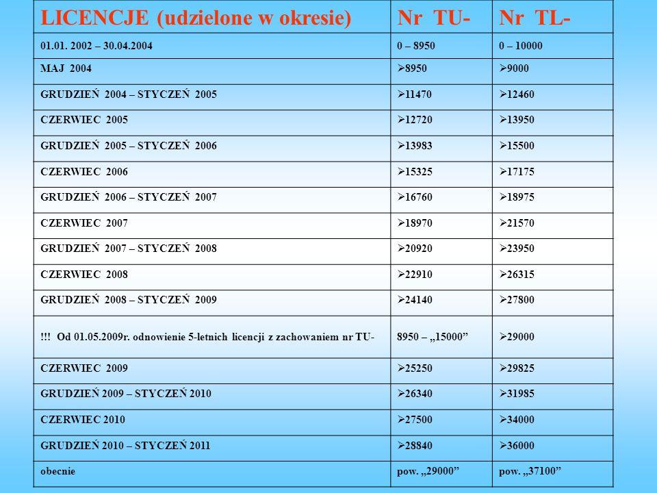 LICENCJE (udzielone w okresie) Nr TU- Nr TL-