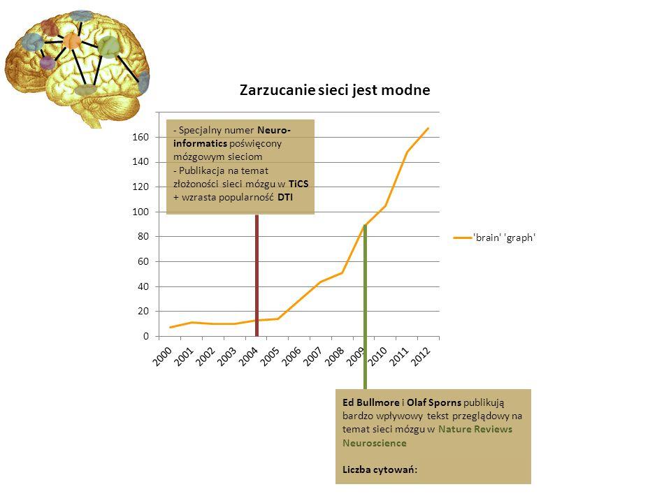 - Specjalny numer Neuro-informatics poświęcony mózgowym sieciom
