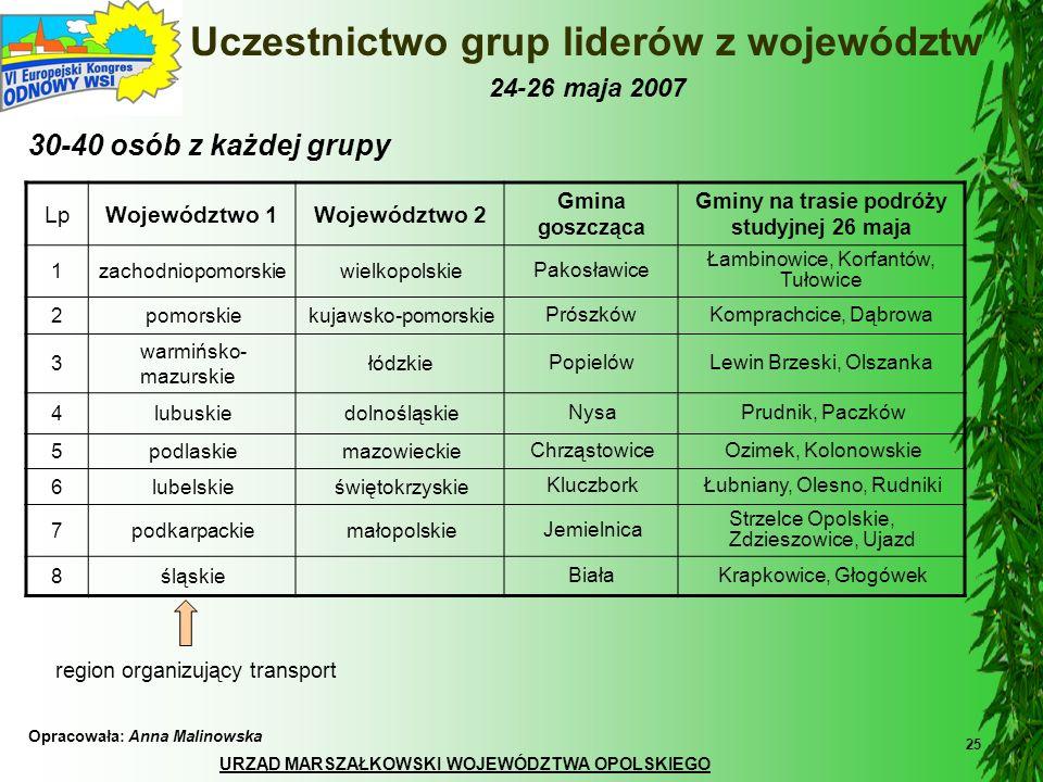 Uczestnictwo grup liderów z województw