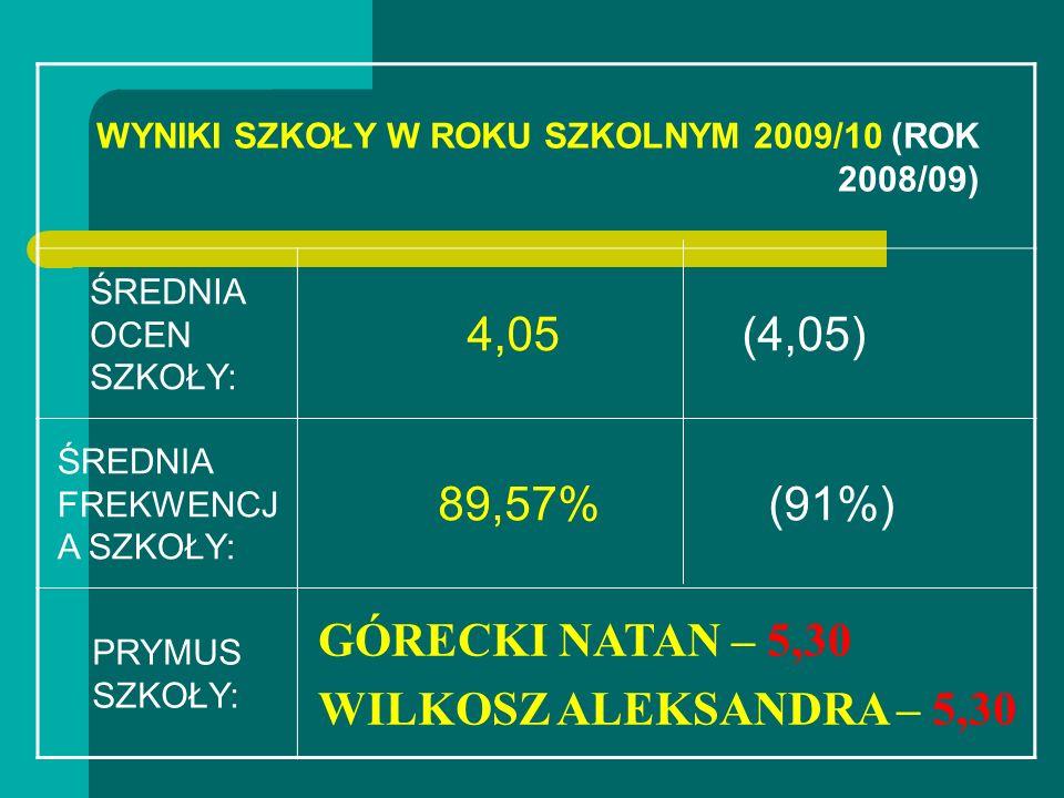 WYNIKI SZKOŁY W ROKU SZKOLNYM 2009/10 (ROK 2008/09)