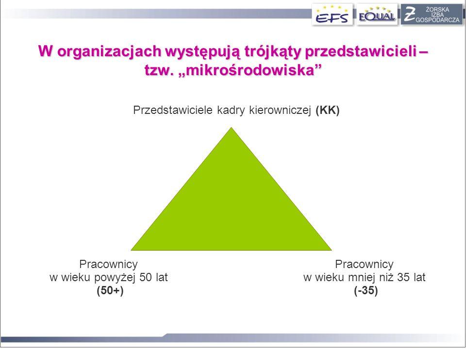 W organizacjach występują trójkąty przedstawicieli – tzw