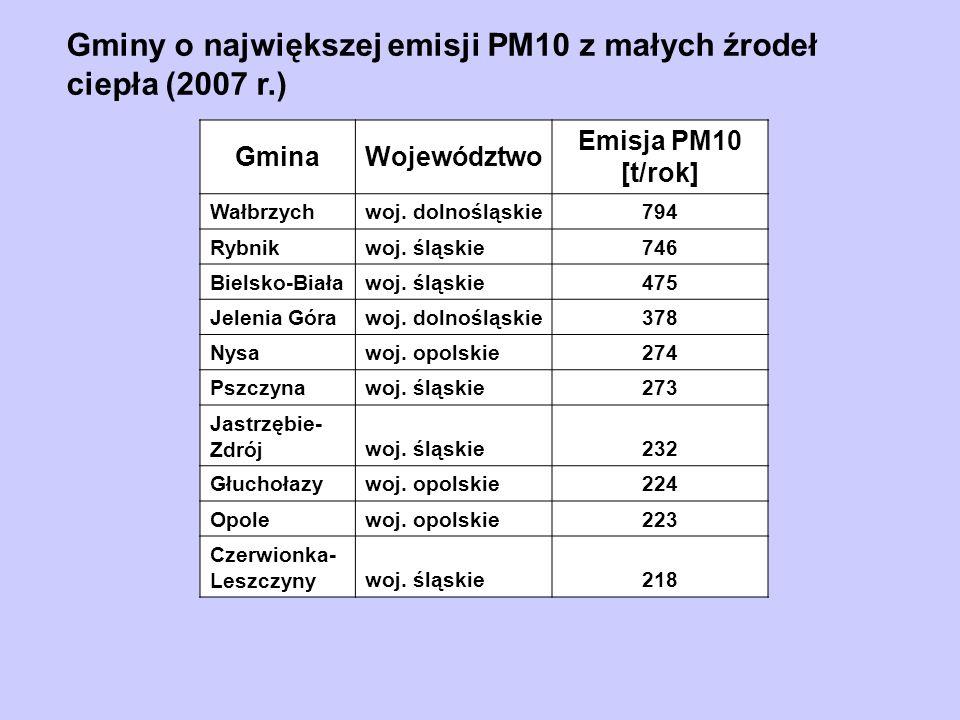 Gminy o największej emisji PM10 z małych źrodeł ciepła (2007 r.)