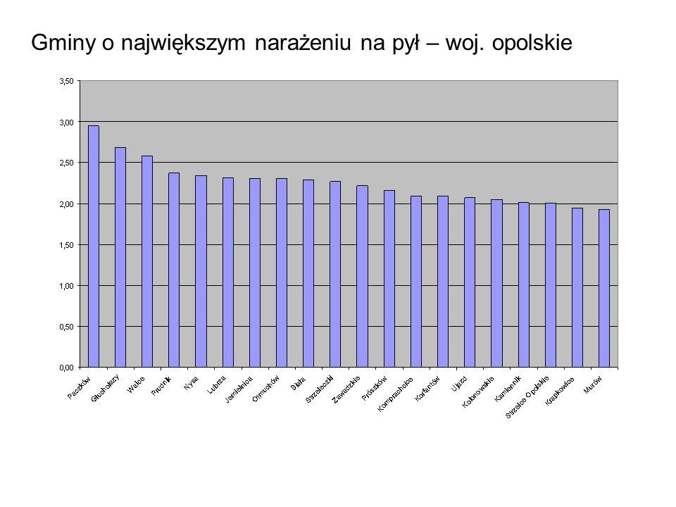Gminy o największym narażeniu na pył – woj. opolskie