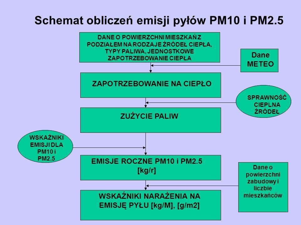 Schemat obliczeń emisji pyłów PM10 i PM2.5