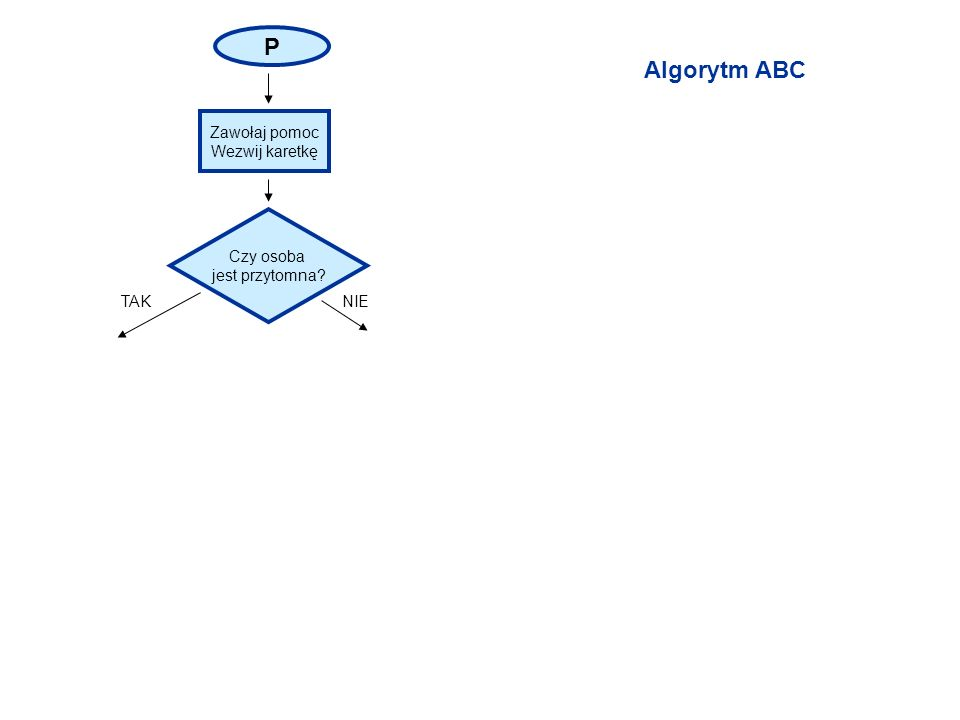 P Algorytm ABC Zawołaj pomoc Wezwij karetkę Czy osoba jest przytomna