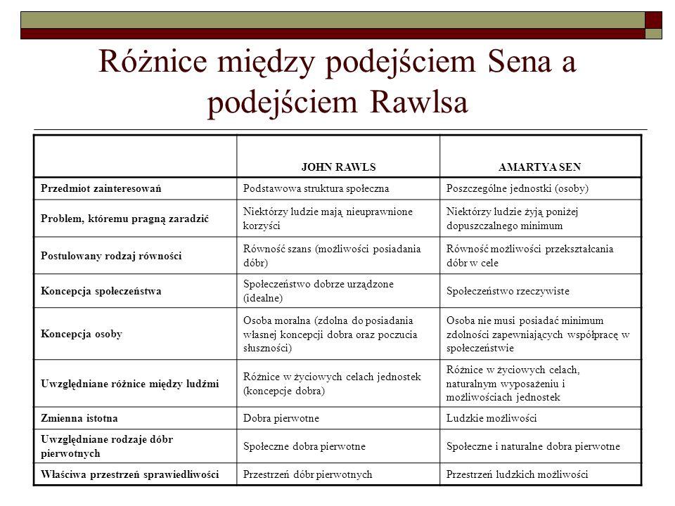 Różnice między podejściem Sena a podejściem Rawlsa