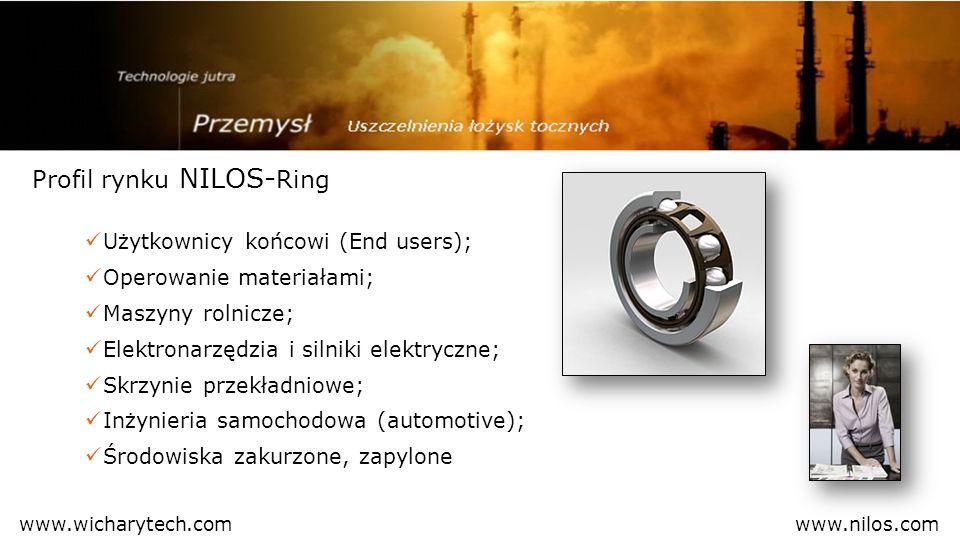 Profil rynku NILOS-Ring