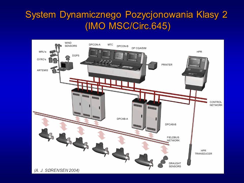 System Dynamicznego Pozycjonowania Klasy 2