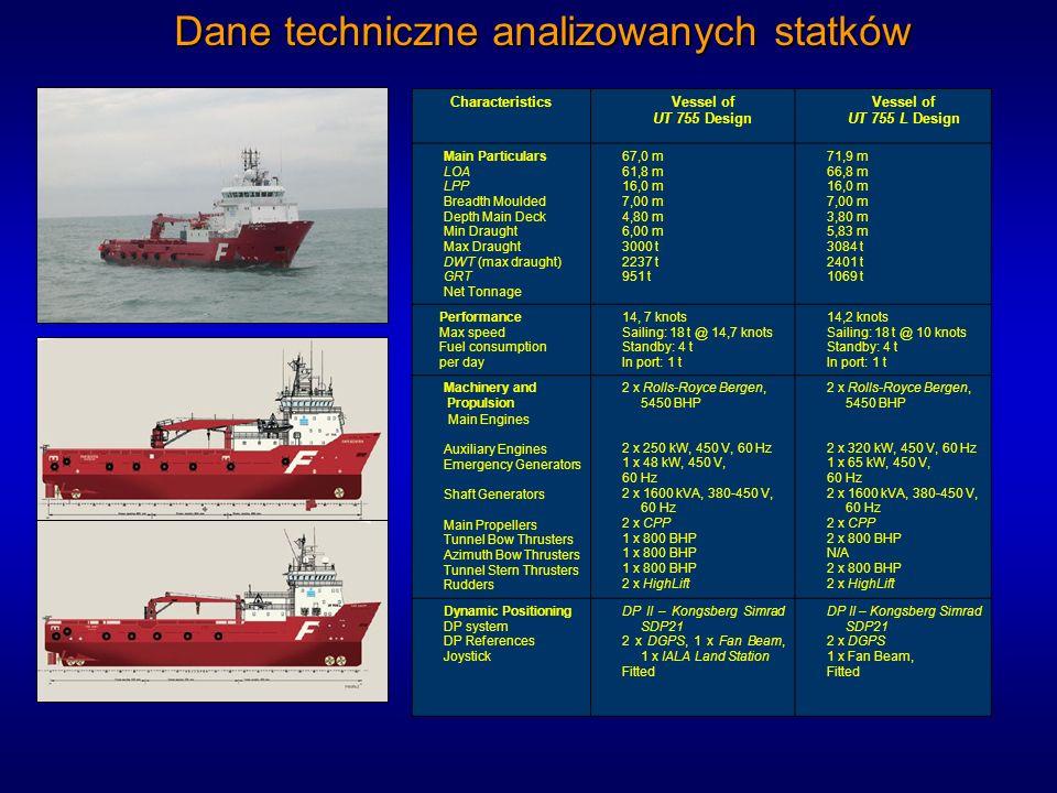Dane techniczne analizowanych statków