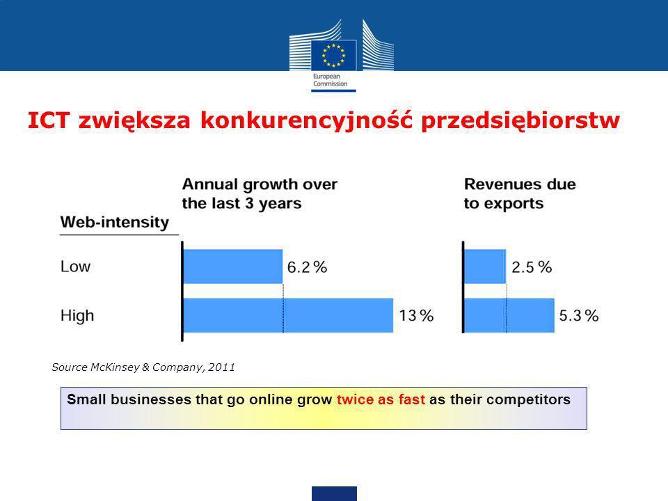 ICT zwiększa konkurencyjność przedsiębiorstw