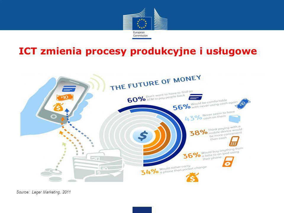 ICT zmienia procesy produkcyjne i usługowe