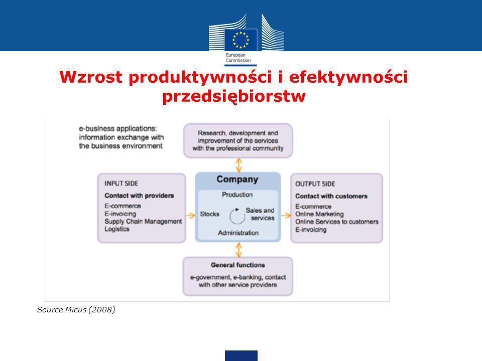 Wzrost produktywności i efektywności przedsiębiorstw