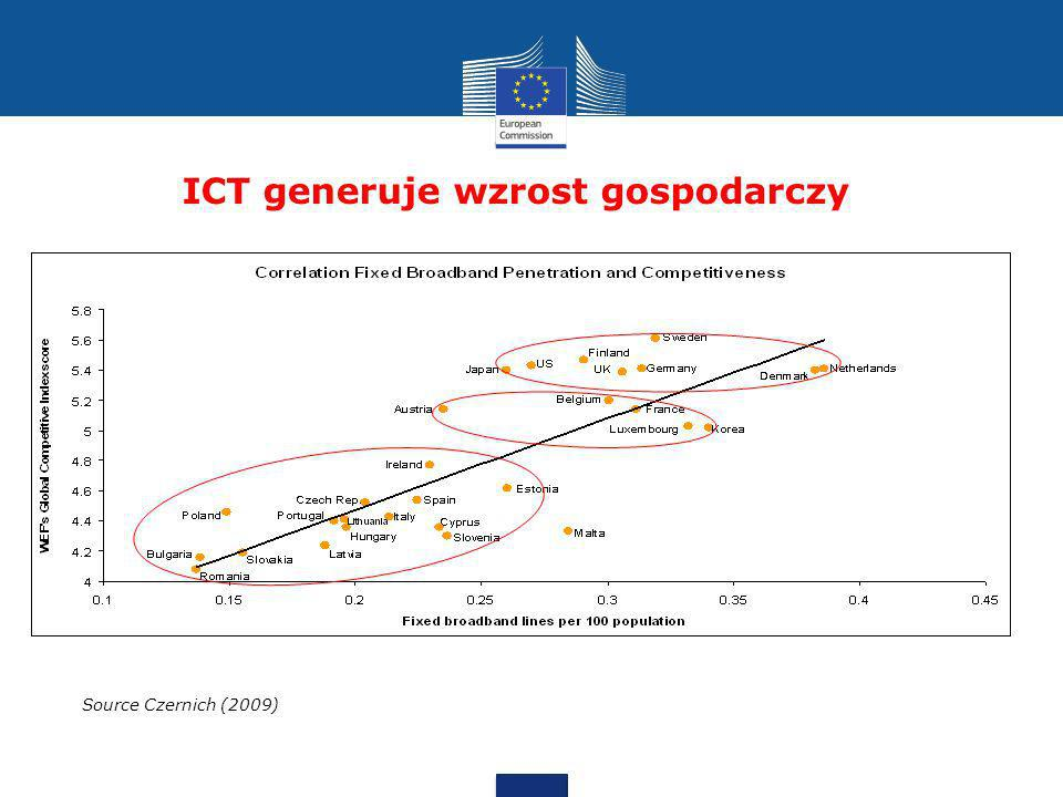 ICT generuje wzrost gospodarczy