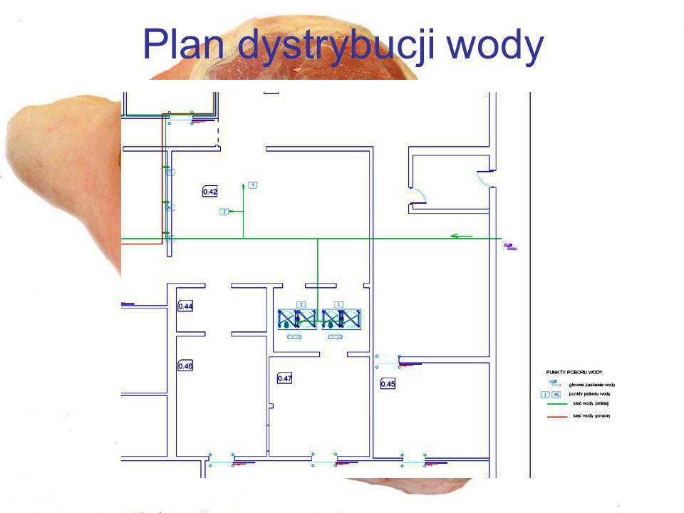 Plan dystrybucji wody