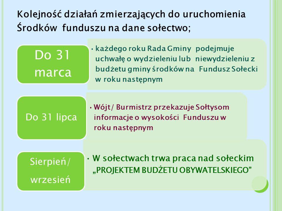 Kolejność działań zmierzających do uruchomienia Środków funduszu na dane sołectwo;