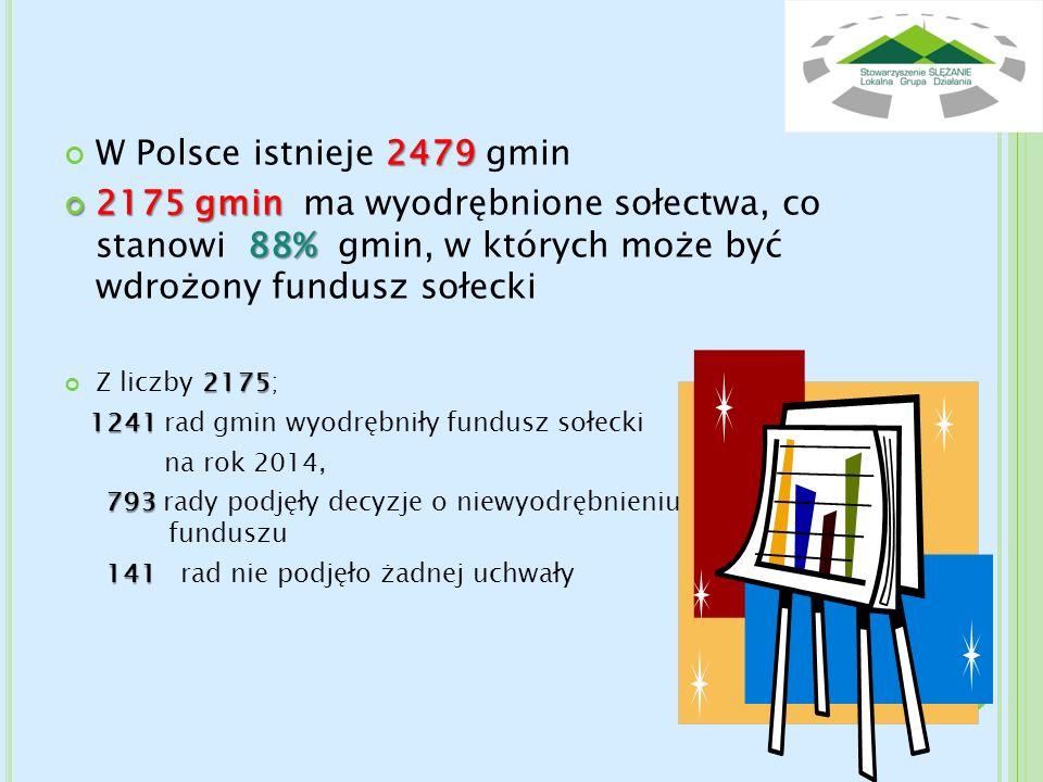 W Polsce istnieje 2479 gmin 2175 gmin ma wyodrębnione sołectwa, co stanowi 88% gmin, w których może być wdrożony fundusz sołecki.