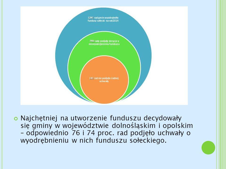 Najchętniej na utworzenie funduszu decydowały się gminy w województwie dolnośląskim i opolskim – odpowiednio 76 i 74 proc.