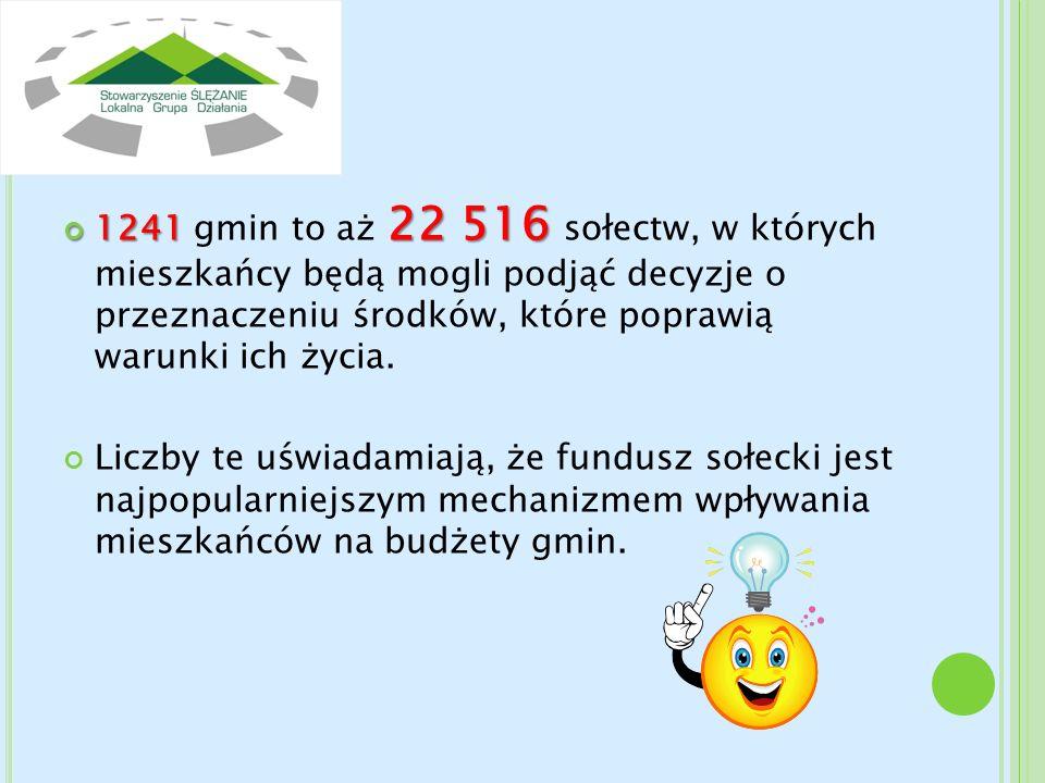 1241 gmin to aż 22 516 sołectw, w których mieszkańcy będą mogli podjąć decyzje o przeznaczeniu środków, które poprawią warunki ich życia.