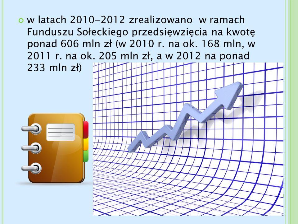w latach 2010-2012 zrealizowano w ramach Funduszu Sołeckiego przedsięwzięcia na kwotę ponad 606 mln zł (w 2010 r.
