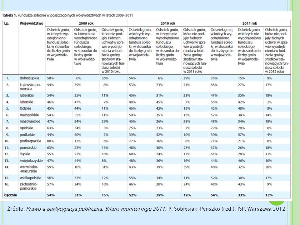 Źródło: Prawo a partycypacja publiczna. Bilans monitoringu 2011, P