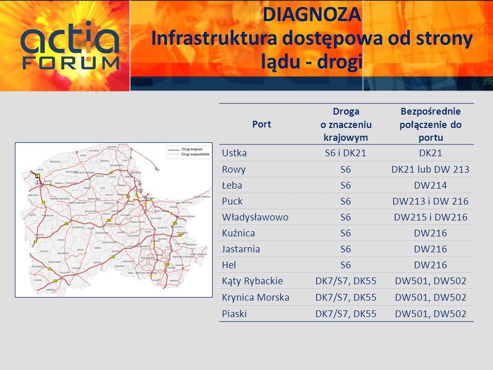 DIAGNOZA Infrastruktura dostępowa od strony lądu - drogi