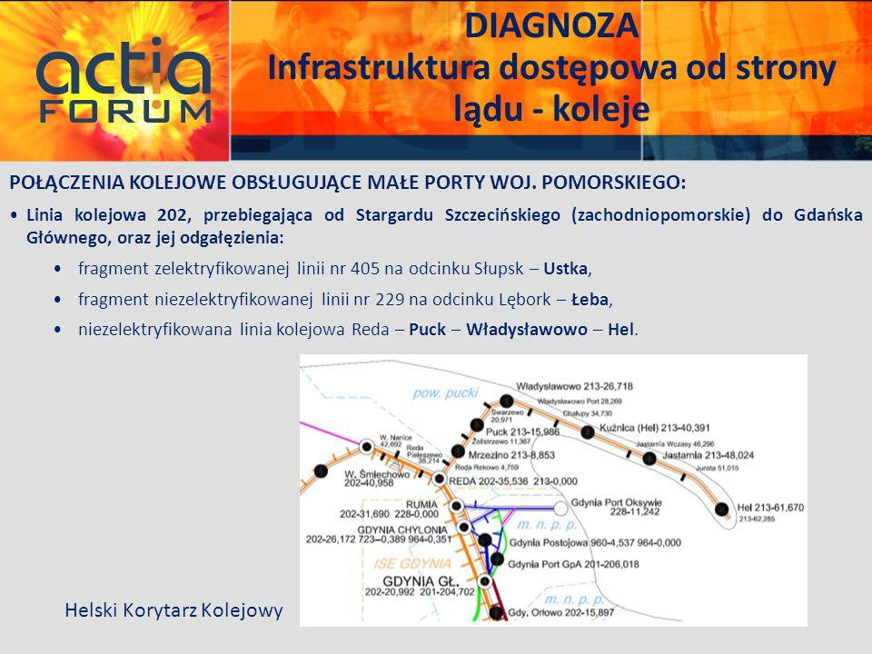 Infrastruktura dostępowa od strony lądu - koleje