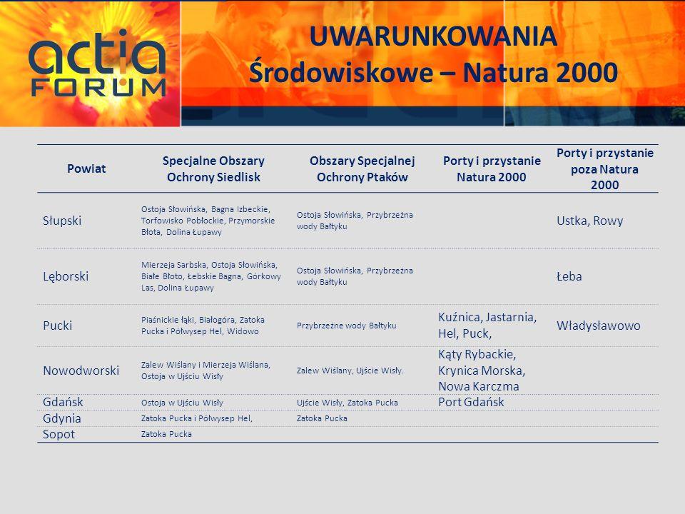 UWARUNKOWANIA Środowiskowe – Natura 2000