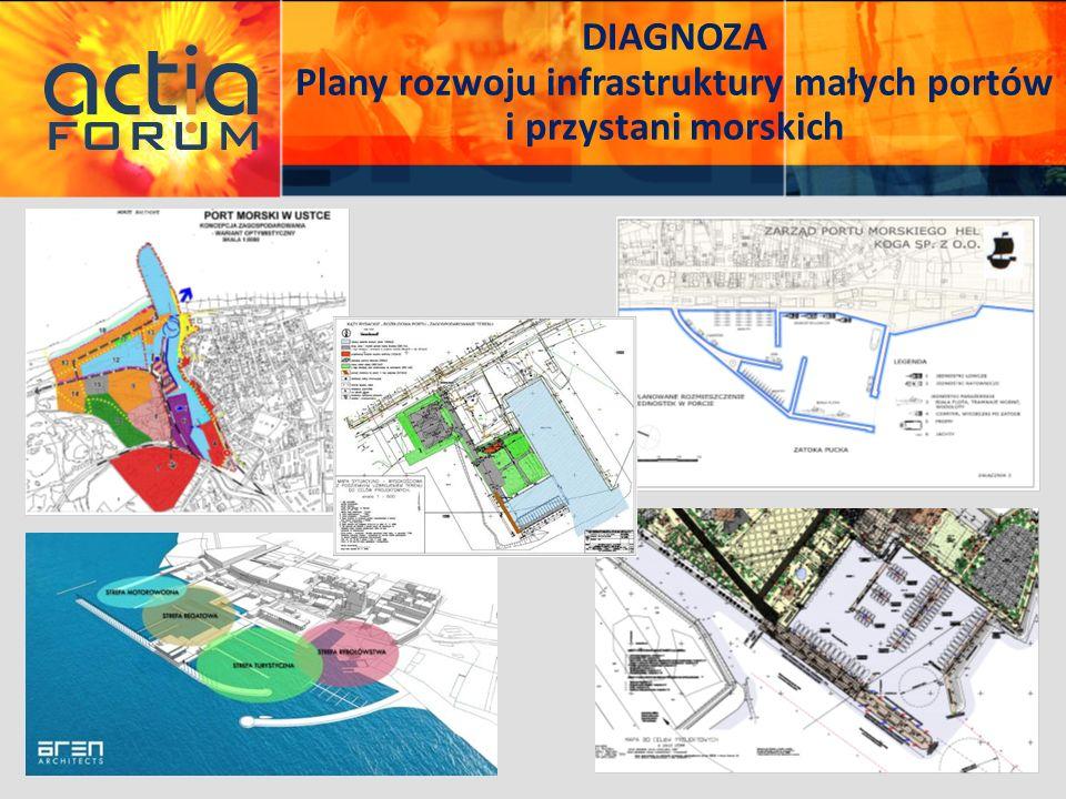 Plany rozwoju infrastruktury małych portów i przystani morskich