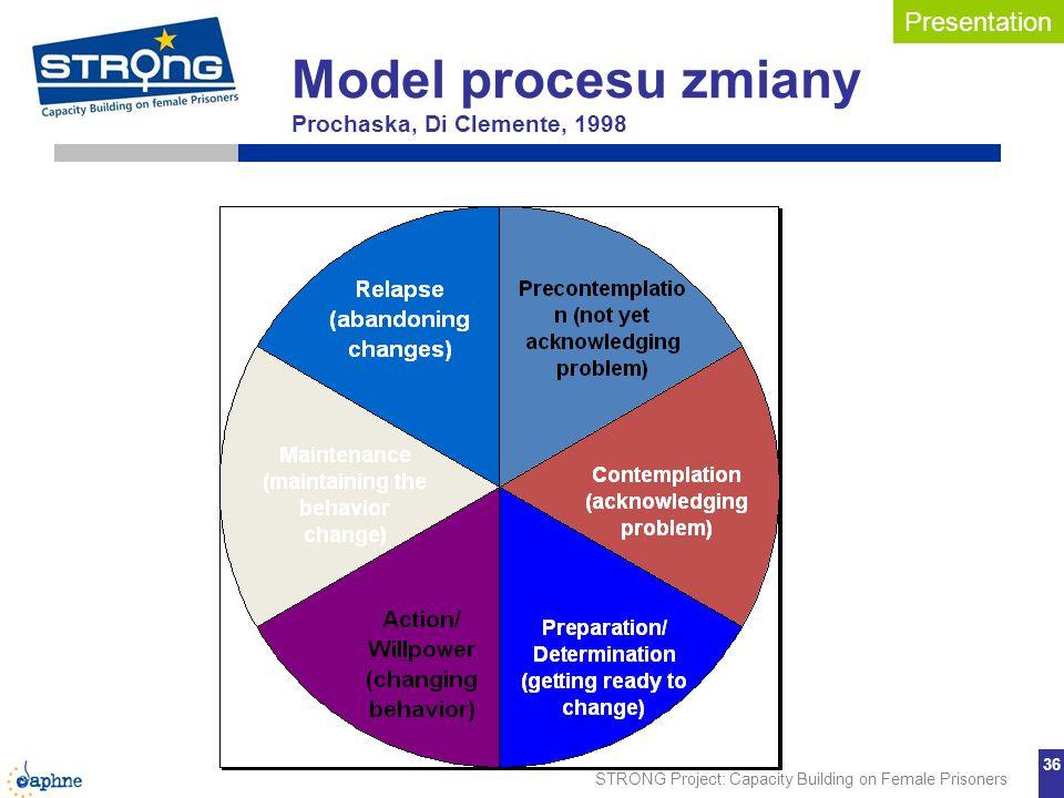 Model procesu zmiany Prochaska, Di Clemente, 1998