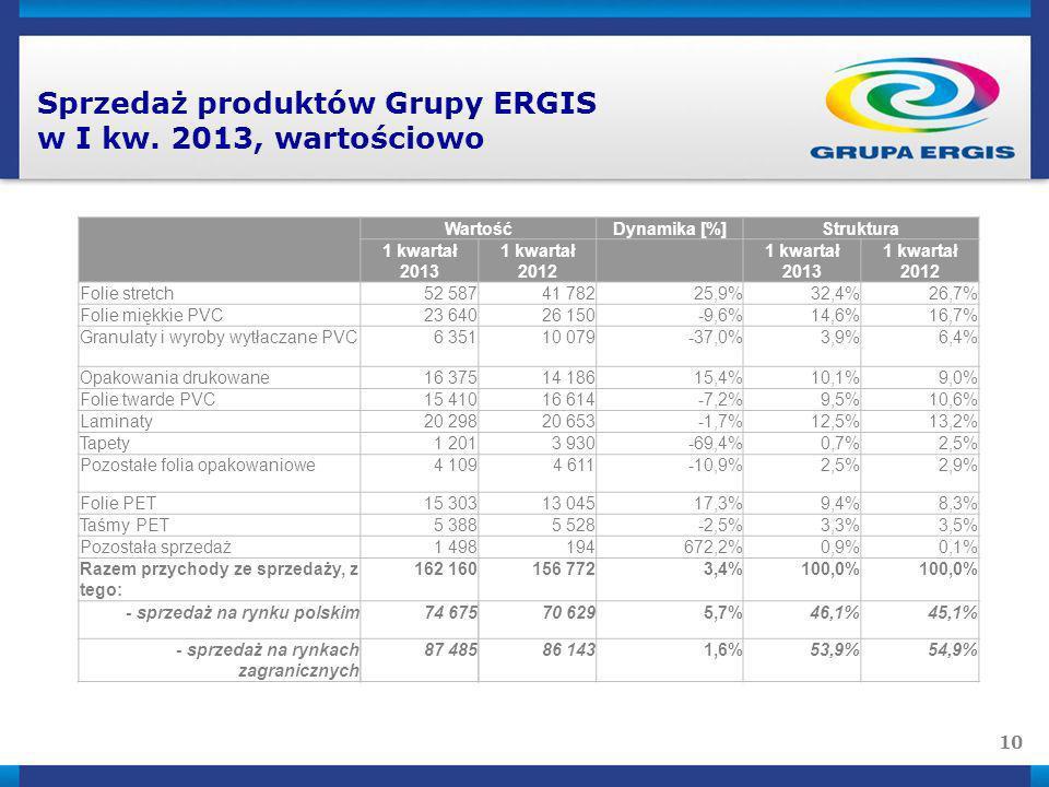 Sprzedaż produktów Grupy ERGIS w I kw. 2013, wartościowo