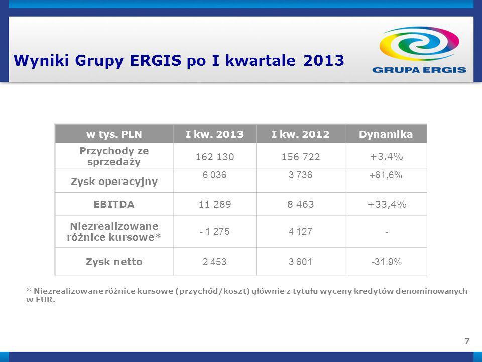 Wyniki Grupy ERGIS po I kwartale 2013