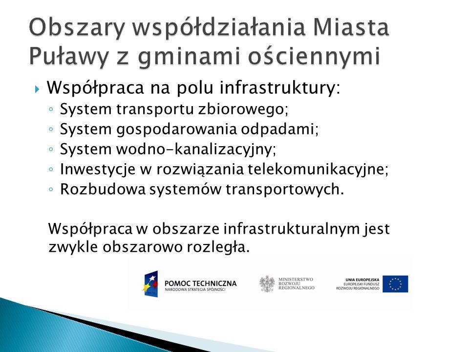 Obszary współdziałania Miasta Puławy z gminami ościennymi