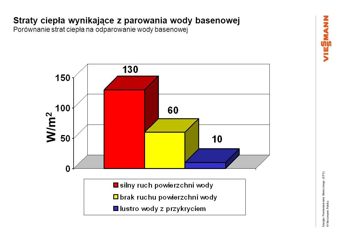 Straty ciepła wynikające z parowania wody basenowej Porównanie strat ciepła na odparowanie wody basenowej