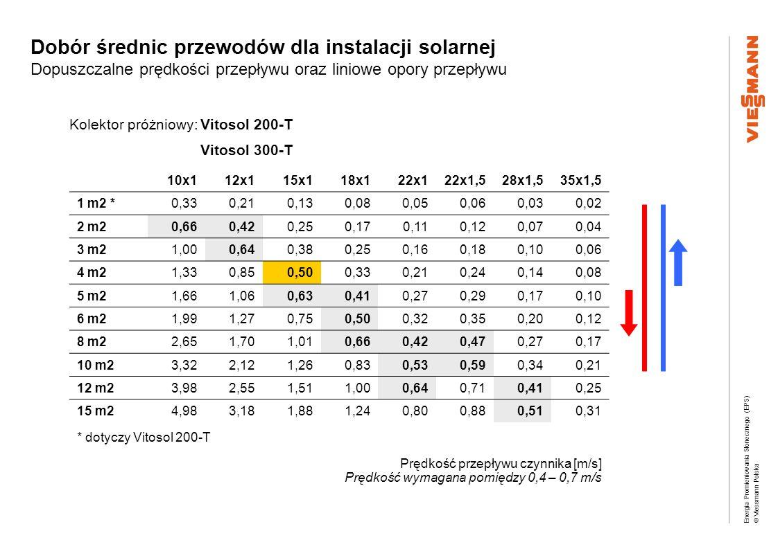 Dobór średnic przewodów dla instalacji solarnej Dopuszczalne prędkości przepływu oraz liniowe opory przepływu