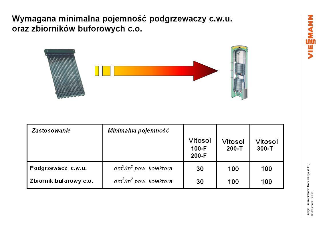 Wymagana minimalna pojemność podgrzewaczy c. w. u