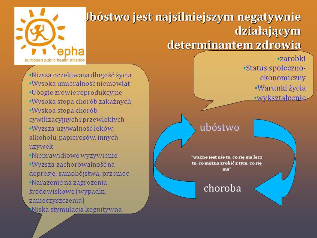 Ubóstwo jest najsilniejszym negatywnie działającym determinantem zdrowia