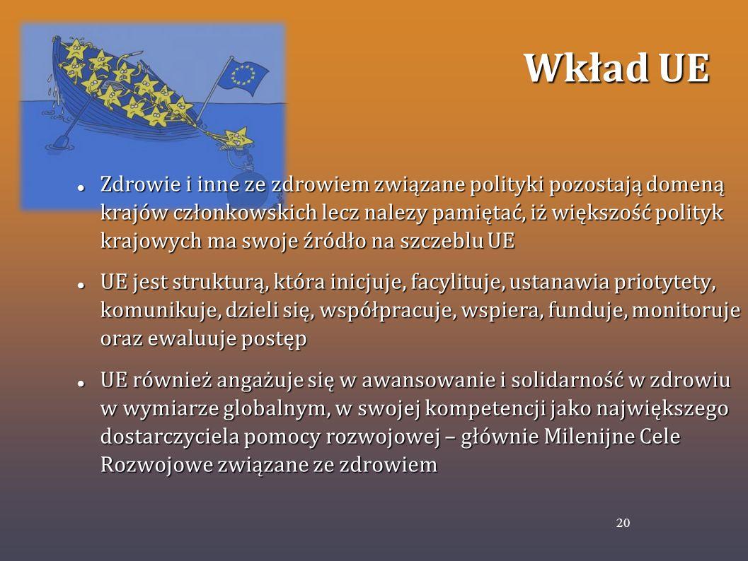 Wkład UE