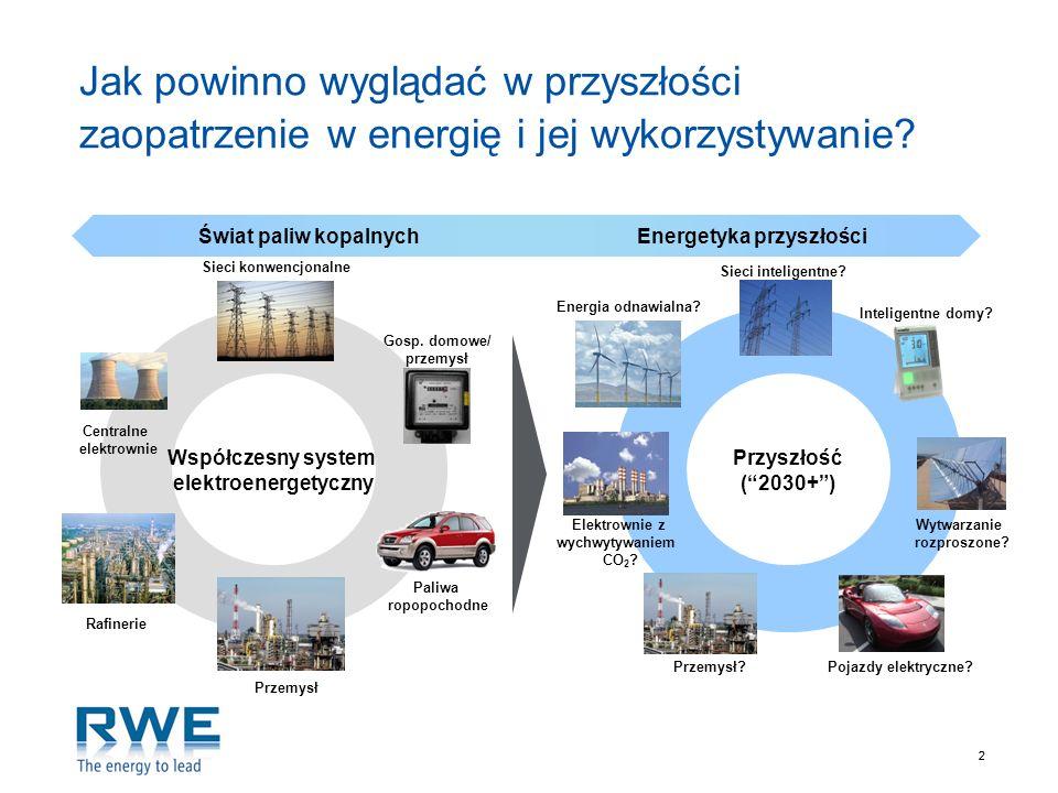 Energetyka przyszłości