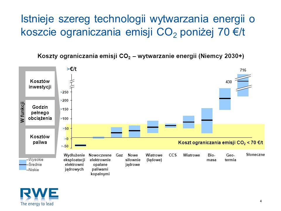 Koszty ograniczania emisji CO2 – wytwarzanie energii (Niemcy 2030+)