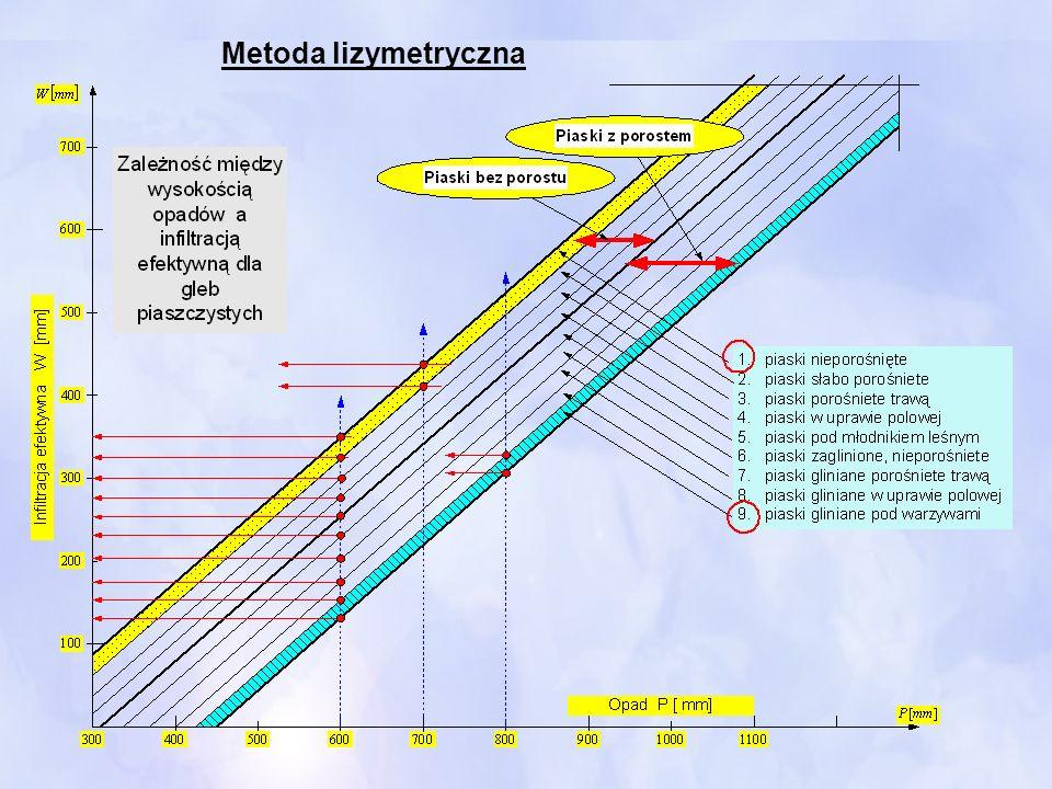 Metoda lizymetryczna