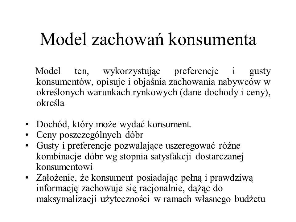 Model zachowań konsumenta