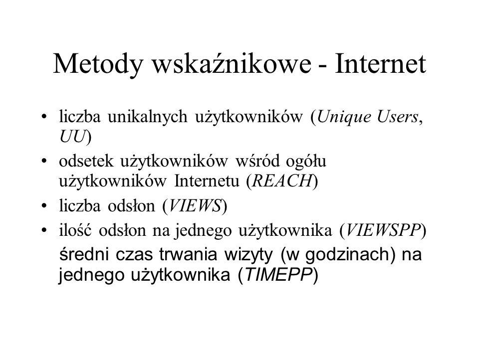 Metody wskaźnikowe - Internet