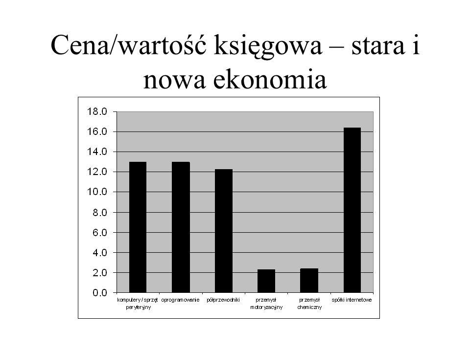 Cena/wartość księgowa – stara i nowa ekonomia