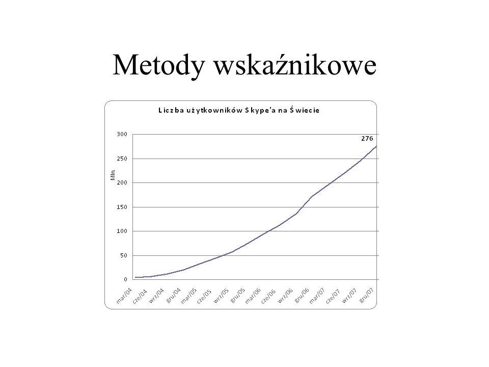 Metody wskaźnikowe