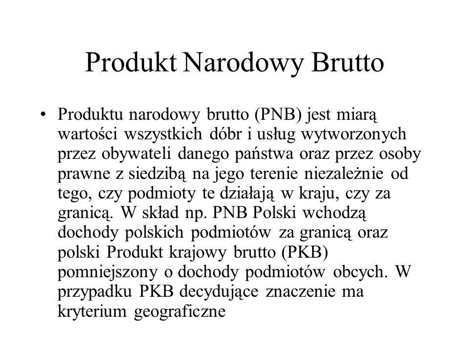 Produkt Narodowy Brutto